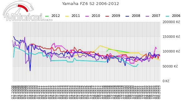 Yamaha FZ6 S2 2006-2012