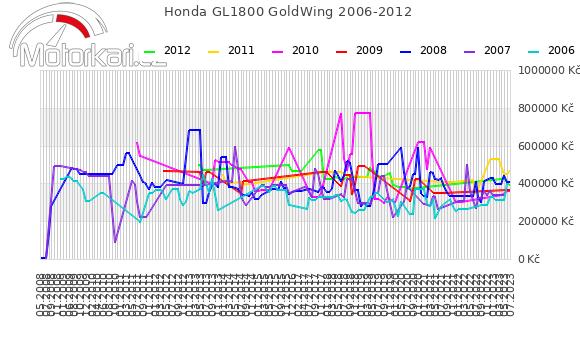 Honda GL1800 GoldWing 2006-2012