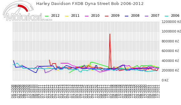 Harley Davidson FXDB Dyna Street Bob 2006-2012