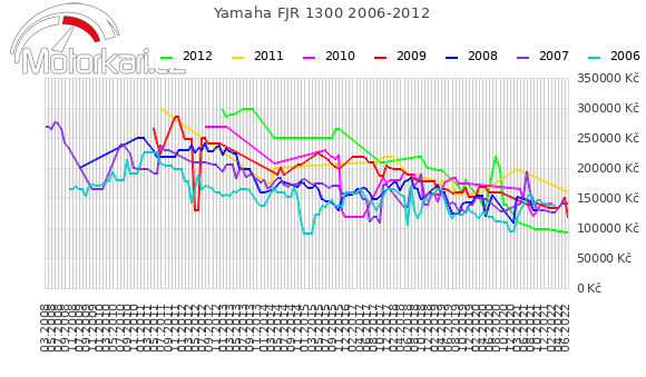 Yamaha FJR 1300 2006-2012