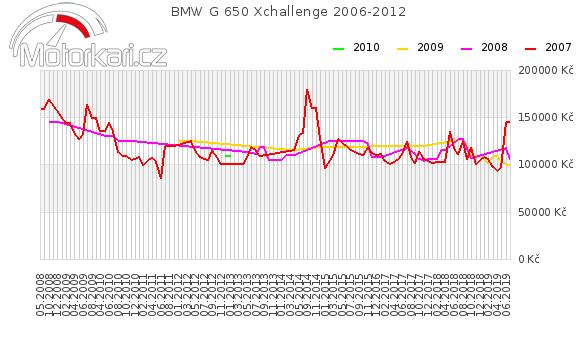 BMW G 650 Xchallenge 2006-2012