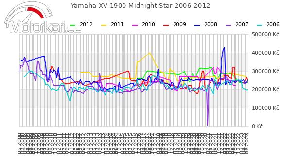 Yamaha XV 1900 Midnight Star 2006-2012