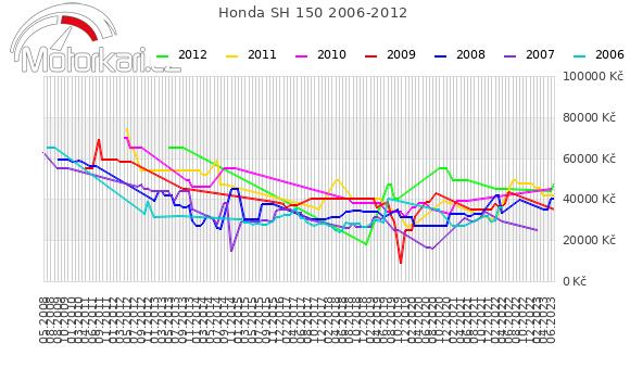 Honda SH 150 2006-2012
