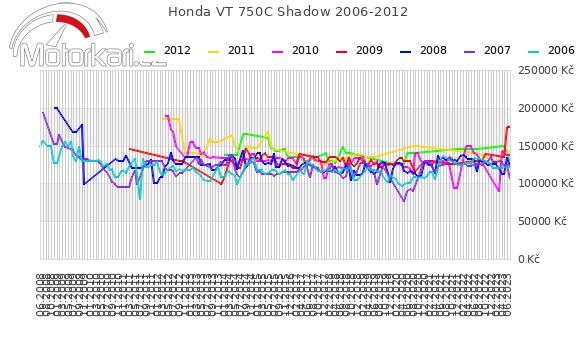 Honda VT 750C Shadow 2006-2012
