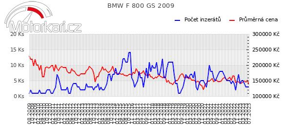 BMW F 800 GS 2009