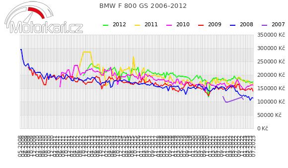 BMW F 800 GS 2006-2012
