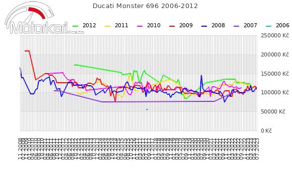 Ducati Monster 696 2006-2012