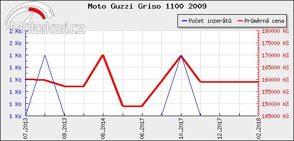 Moto Guzzi Griso 1100 2009