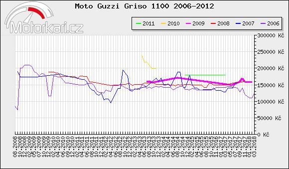 Moto Guzzi Griso 1100 2006-2012