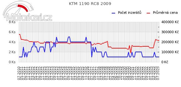 KTM 1190 RC8 2009