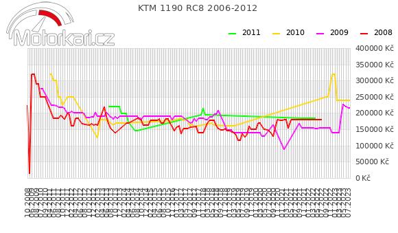 KTM 1190 RC8 2006-2012
