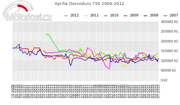 Aprilia Dorsoduro 750 2006-2012