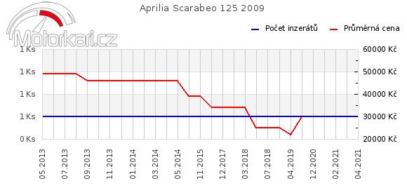 Aprilia Scarabeo 125 2009