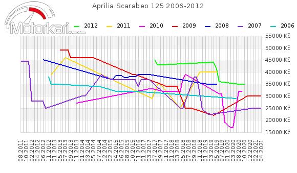 Aprilia Scarabeo 125 2006-2012