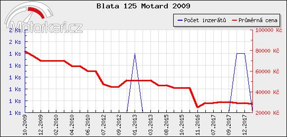 Blata 125 Motard 2009