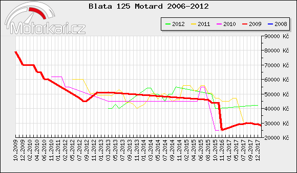 Blata 125 Motard 2006-2012
