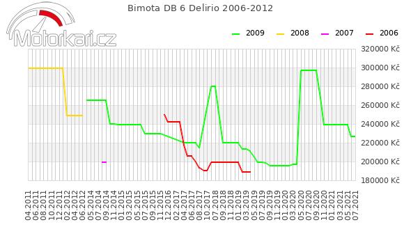 Bimota DB 6 Delirio 2006-2012