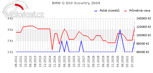 BMW G 650 Xcountry 2009