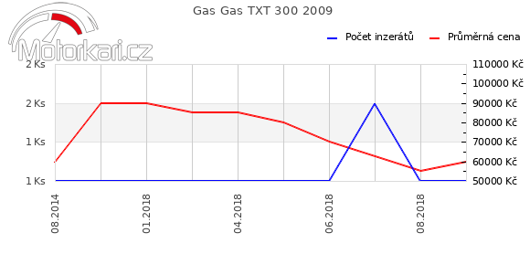 Gas Gas TXT 300 2009