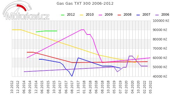 Gas Gas TXT 300 2006-2012
