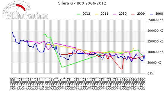 Gilera GP 800 2006-2012