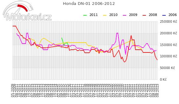 Honda DN-01 2006-2012