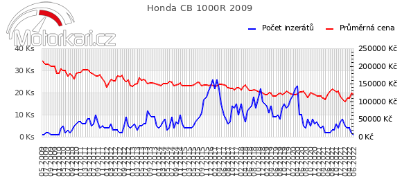 Honda CB 1000R 2009