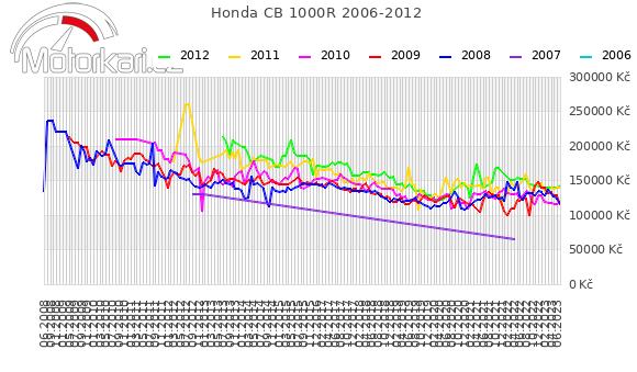 Honda CB 1000R 2006-2012