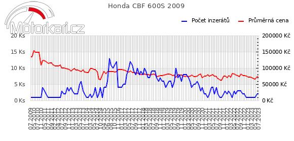 Honda CBF 600S 2009