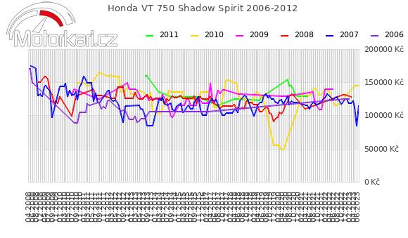 Honda VT 750 Shadow Spirit 2006-2012