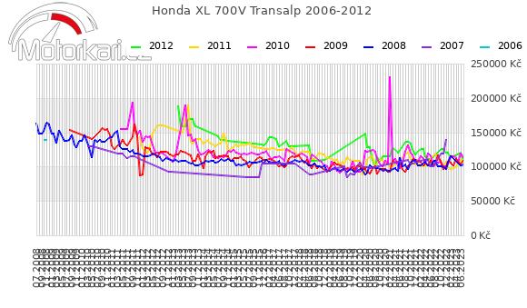 Honda XL 700V Transalp 2006-2012