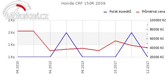 Honda CRF 150R 2009