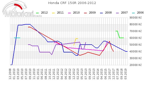 Honda CRF 150R 2006-2012