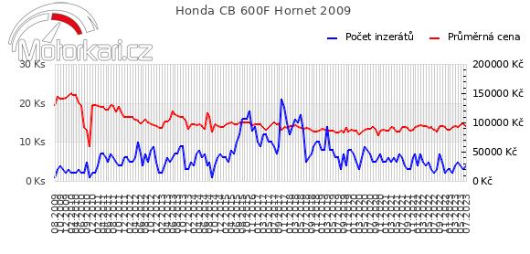Honda CB 600F Hornet 2009