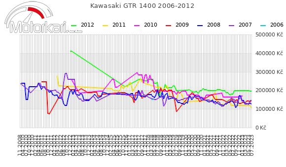 Kawasaki GTR 1400 2006-2012