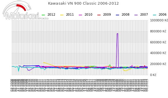 Kawasaki VN 900 Classic 2006-2012