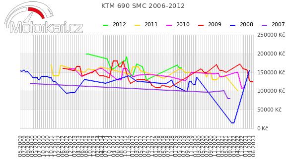 KTM 690 SMC 2006-2012