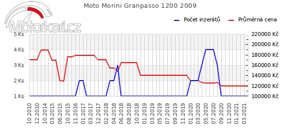 Moto Morini Granpasso 1200 2009