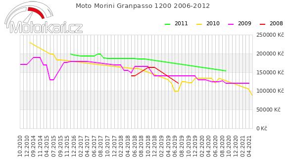 Moto Morini Granpasso 1200 2006-2012