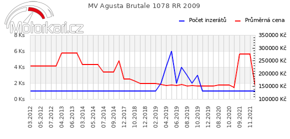 MV Agusta Brutale 1078 RR 2009