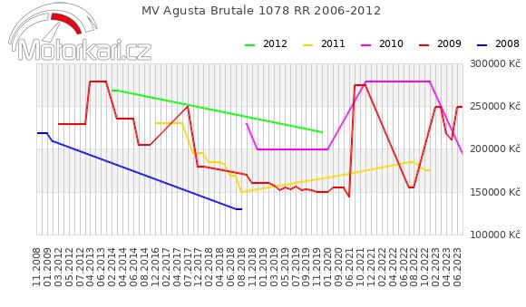 MV Agusta Brutale 1078 RR 2006-2012
