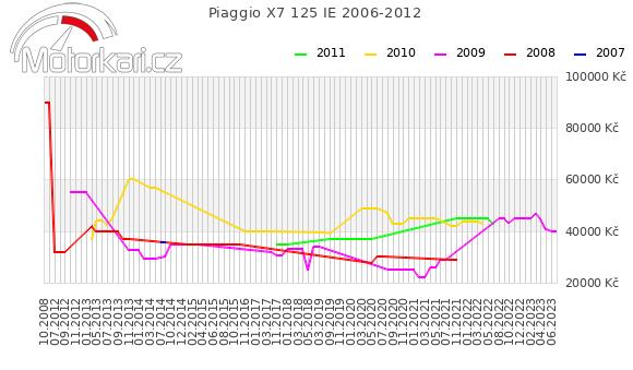 Piaggio X7 125 IE 2006-2012