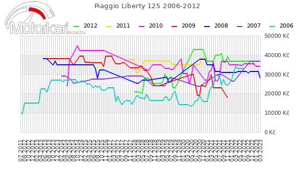 Piaggio Liberty 125 2006-2012
