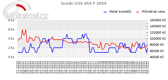 Suzuki GSX 650 F 2009