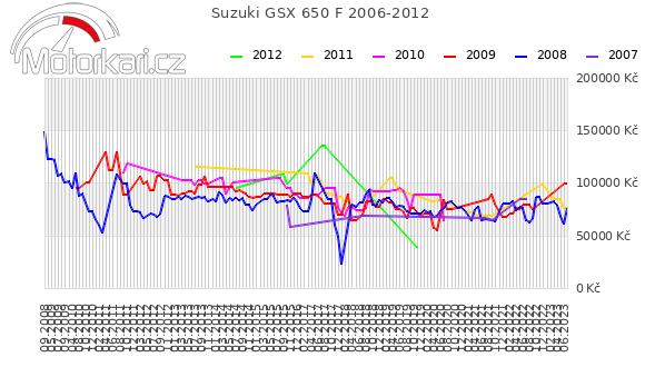 Suzuki GSX 650 F 2006-2012
