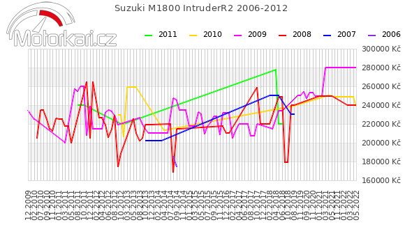 Suzuki M1800 IntruderR2 2006-2012