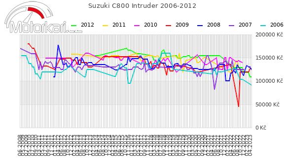 Suzuki C800 Intruder 2006-2012