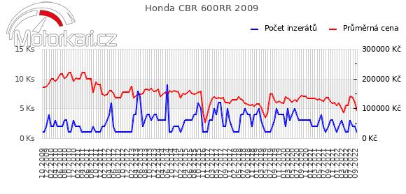 Honda CBR 600RR 2009
