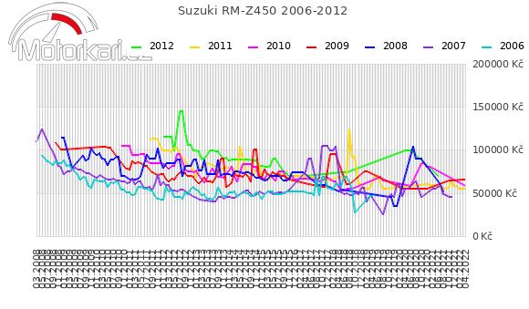 Suzuki RM-Z450 2006-2012