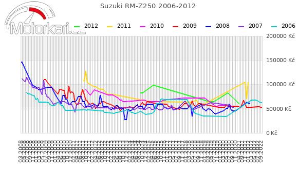 Suzuki RM-Z250 2006-2012